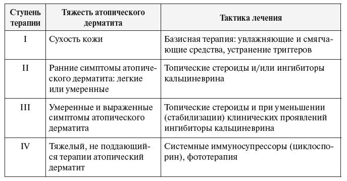 Таблица: тяжесть атопического дерматита и тактика лечения
