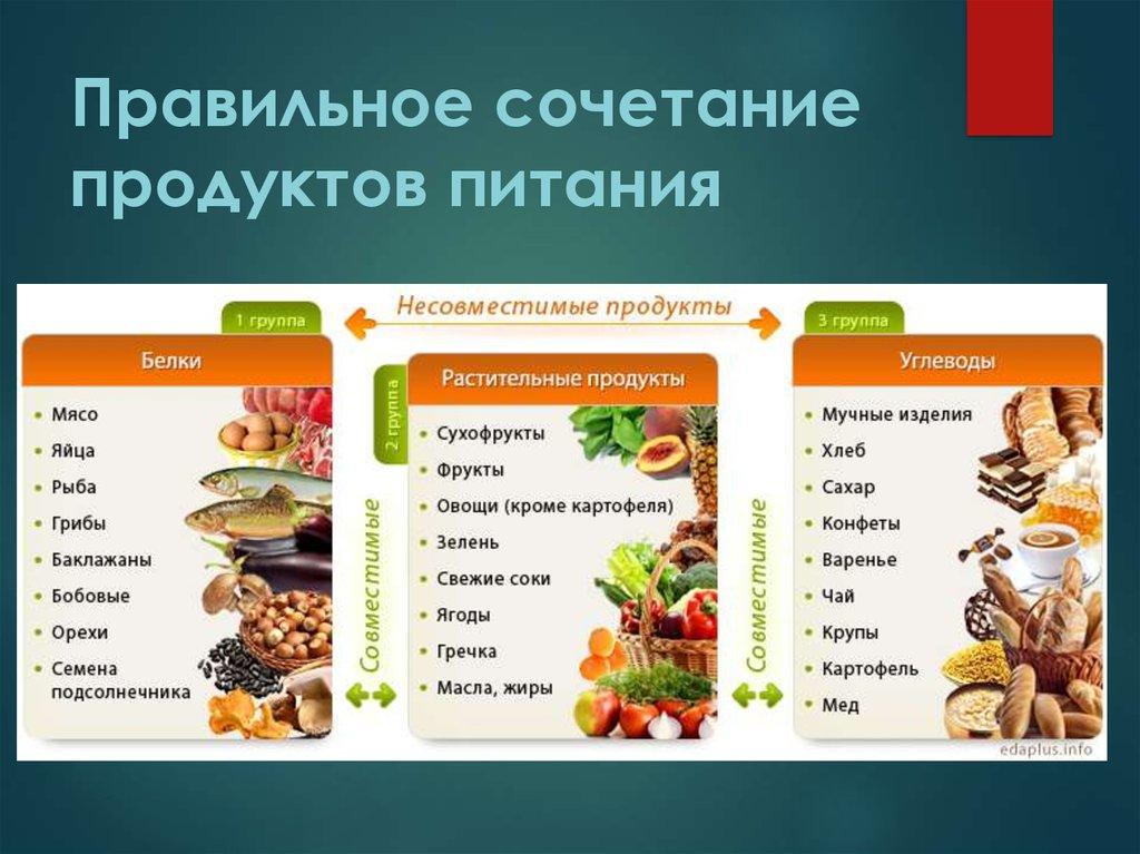 Инфографика: правильное сочетание продуктов питания